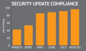 SECURITY-UPDATE-COMPLIANCE-CHART